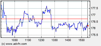 Acuity Brands Intraday Stock Chart