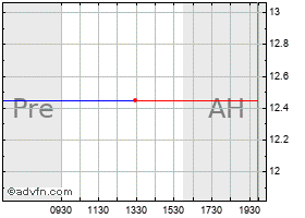 Intraday Allianz Aktiengesell chart