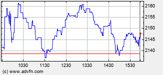 Autozone Intraday Stock Chart