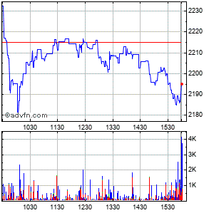 Autozone, Inc. Intraday Stock Chart Saturday, 20 December 2014