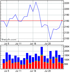 Autozone, Inc. Monthly Stock Chart November 2014 to December 2014