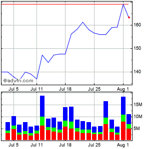 Boeing Co. (the) Monthly Stock Chart October 2014 to October 2014