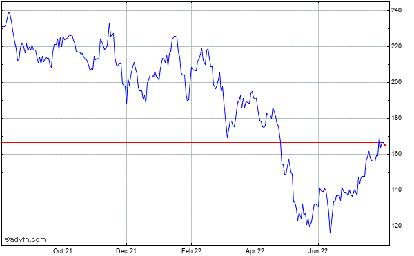Boeing Co. (the) Historical Stock Chart October 2013 to October 2014