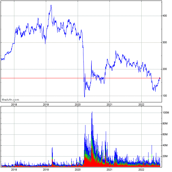 Boeing Co. (the) 5 Year Historical Stock Chart May 2008 to May 2013