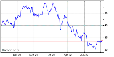 Bank of America Corp. Historical Stock Chart May 2012 to May 2013