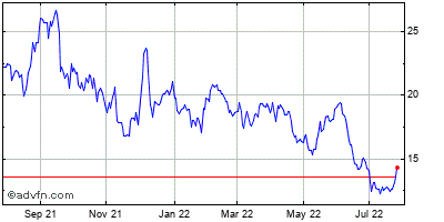 Braskem S A Historical Stock Chart March 2014 to March 2015