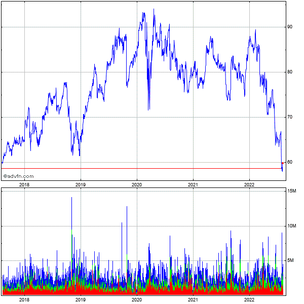 Baxter International Inc. 5 Year Historical Stock Chart May 2008 to May 2013