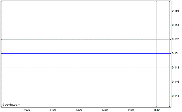 Blockbuster, Inc. Intraday Stock Chart Thursday, 02 October 2014