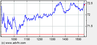Best Buy Intraday Stock Chart