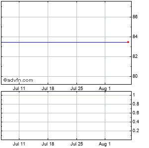 Beckman Coulter, Inc. Monthly Stock Chart November 2014 to December 2014