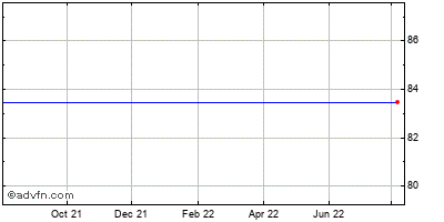 Beckman Coulter, Inc. Historical Stock Chart May 2012 to May 2013