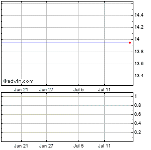 Citigroup Fdg Monthly Stock Chart July 2014 to August 2014