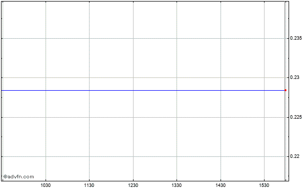 Borders Grp., Inc. Intraday Stock Chart Saturday, 25 May 2013