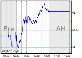 Intraday Bhp Billiton chart