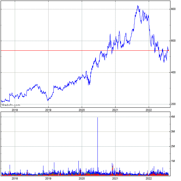 Bio-rad Laboratories, Inc. 5 Year Historical Stock Chart April 2010 to April 2015