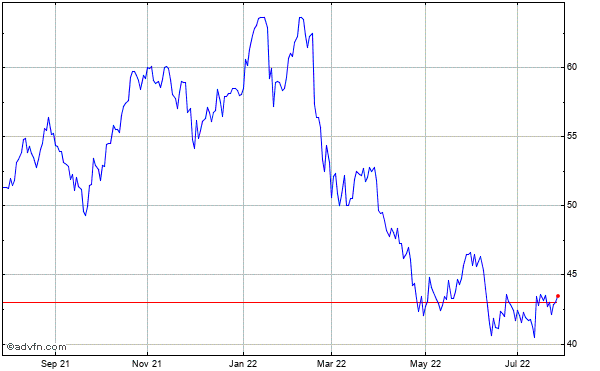 Bank of Ny Mellon Cp Historical Stock Chart August 2013 to August 2014