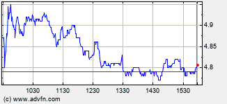 Brookdale Senior Lvg Intraday Stock Chart