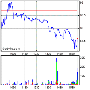 Buckeye Technologies Inc. Intraday Stock Chart Thursday, 23 May 2013