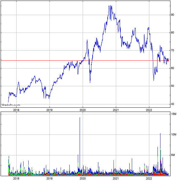 Buckeye Technologies Inc. 5 Year Historical Stock Chart May 2008 to May 2013
