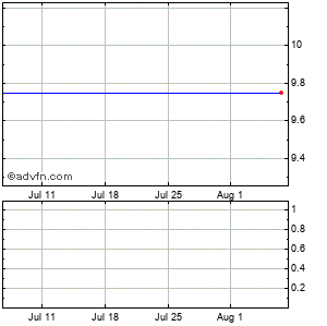 Capped Leveraged Index Return Notes Linked to the Msci Brazil Index Monthly Stock Chart July 2014 to August 2014