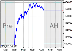 Intraday Berkshire Hath A chart