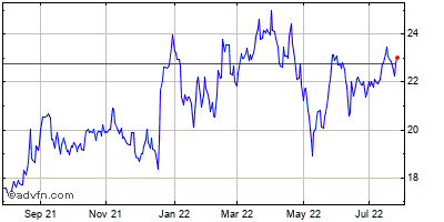 Brt Realty Trust Historical Stock Chart September 2013 to September 2014