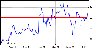 Brt Realty Trust Historical Stock Chart May 2012 to May 2013