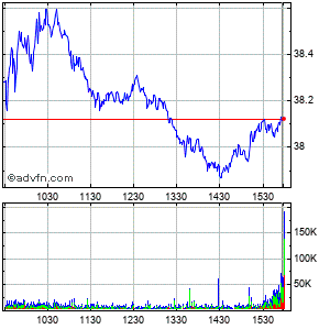 Boston Scientific Corp. Intraday Stock Chart Wednesday, 14 October 2015