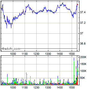 Boston Scientific Corp. Intraday Stock Chart Friday, 24 May 2013
