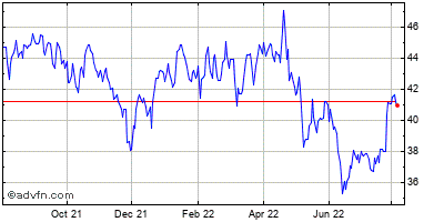 Boston Scientific Corp. Historical Stock Chart May 2012 to May 2013