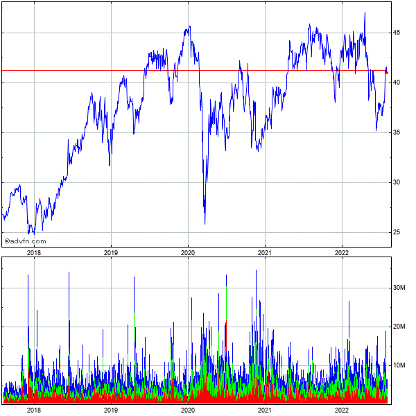 Boston Scientific Corp. 5 Year Historical Stock Chart May 2008 to May 2013