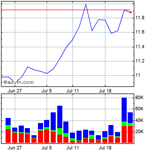 Blackrock Long-term Municipal Advantage Trust Monthly Stock Chart September 2014 to October 2014