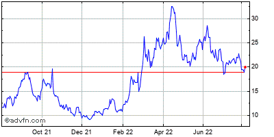 Peabody Energy Corp Historical Stock Chart May 2012 to May 2013