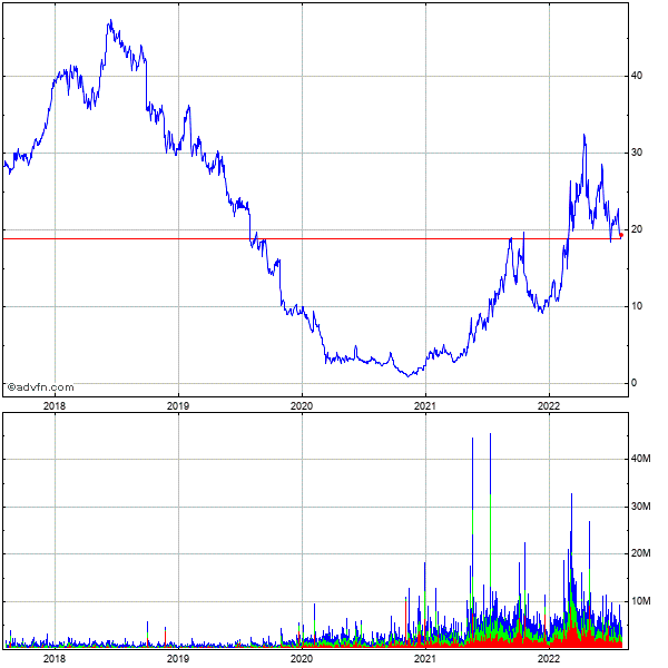Peabody Energy Corp 5 Year Historical Stock Chart May 2008 to May 2013