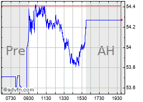 Intraday Anheuser Busch chart