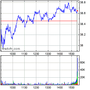 Borg Warner Intraday Stock Chart Monday, 02 March 2015