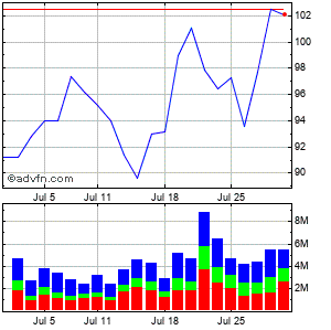 Blackstone Grp Lp Ut Monthly Stock Chart March 2015 to April 2015