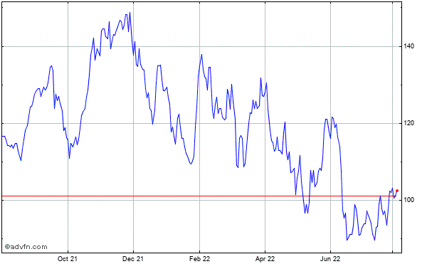 Blackstone Grp Lp Ut Historical Stock Chart April 2014 to April 2015