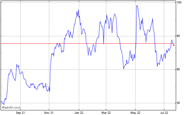 Bluelinx Holdings Historical Stock Chart January 2014 to January 2015
