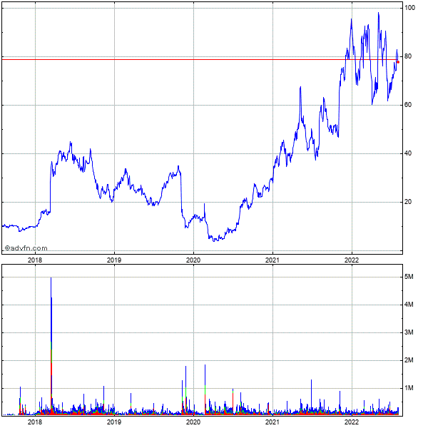 Bluelinx Holdings 5 Year Historical Stock Chart January 2010 to January 2015