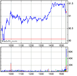 Boston Properties, Inc. Intraday Stock Chart Thursday, 18 December 2014