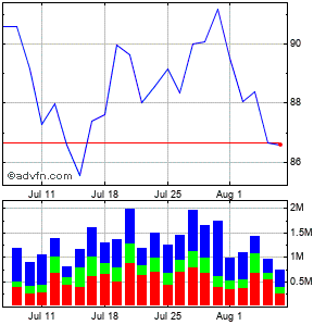 Boston Properties, Inc. Monthly Stock Chart April 2013 to May 2013