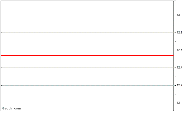 Boise Inc. Intraday Stock Chart Wednesday, 26 November 2014