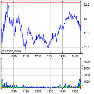 Citigroup Intraday Stock Chart Wednesday, 02 September 2015