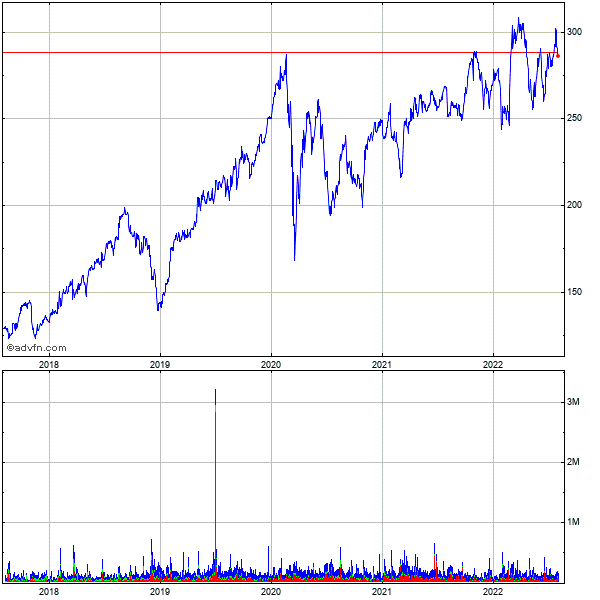 Caci Intl 5 Year Historical Stock Chart October 2009 to October 2014