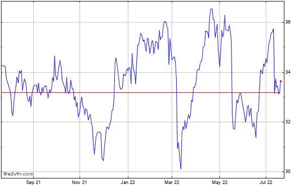 Conagra Foods, Inc. Historical Stock Chart March 2014 to March 2015