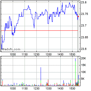 Canon, Inc. Intraday Stock Chart Wednesday, 17 September 2014