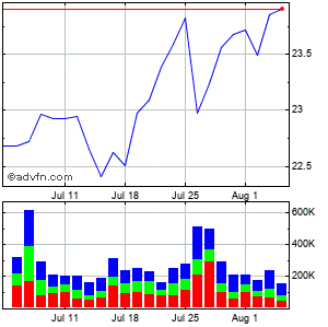 Canon, Inc. Monthly Stock Chart August 2014 to September 2014