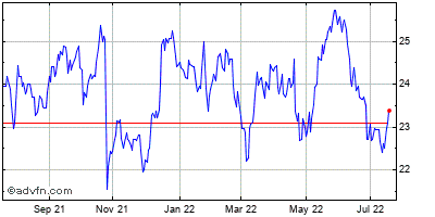 Canon, Inc. Historical Stock Chart May 2012 to May 2013