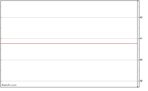 Cbs Corp Intraday Stock Chart Friday, 30 January 2015